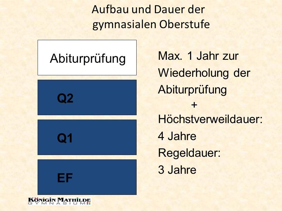 Aufbau und Dauer der gymnasialen Oberstufe EF Q1 Q2 Abiturprüfung Höchstverweildauer: 4 Jahre Regeldauer: 3 Jahre Max. 1 Jahr zur Wiederholung der Abi