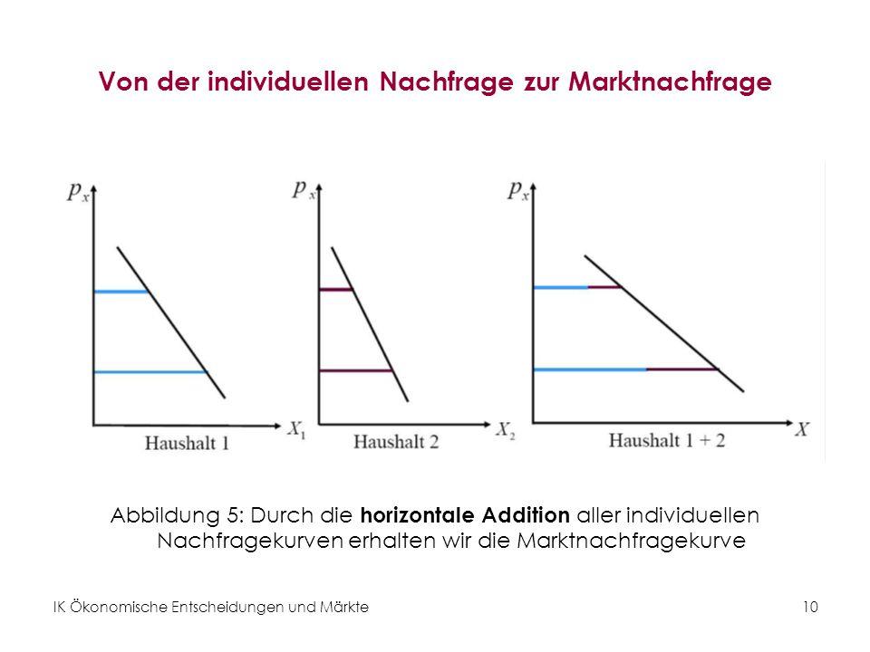 IK Ökonomische Entscheidungen und Märkte10 Von der individuellen Nachfrage zur Marktnachfrage Abbildung 5: Durch die horizontale Addition aller individuellen Nachfragekurven erhalten wir die Marktnachfragekurve