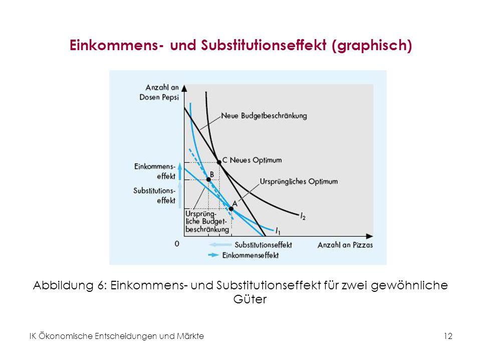 IK Ökonomische Entscheidungen und Märkte12 Einkommens- und Substitutionseffekt (graphisch) Abbildung 6: Einkommens- und Substitutionseffekt für zwei gewöhnliche Güter