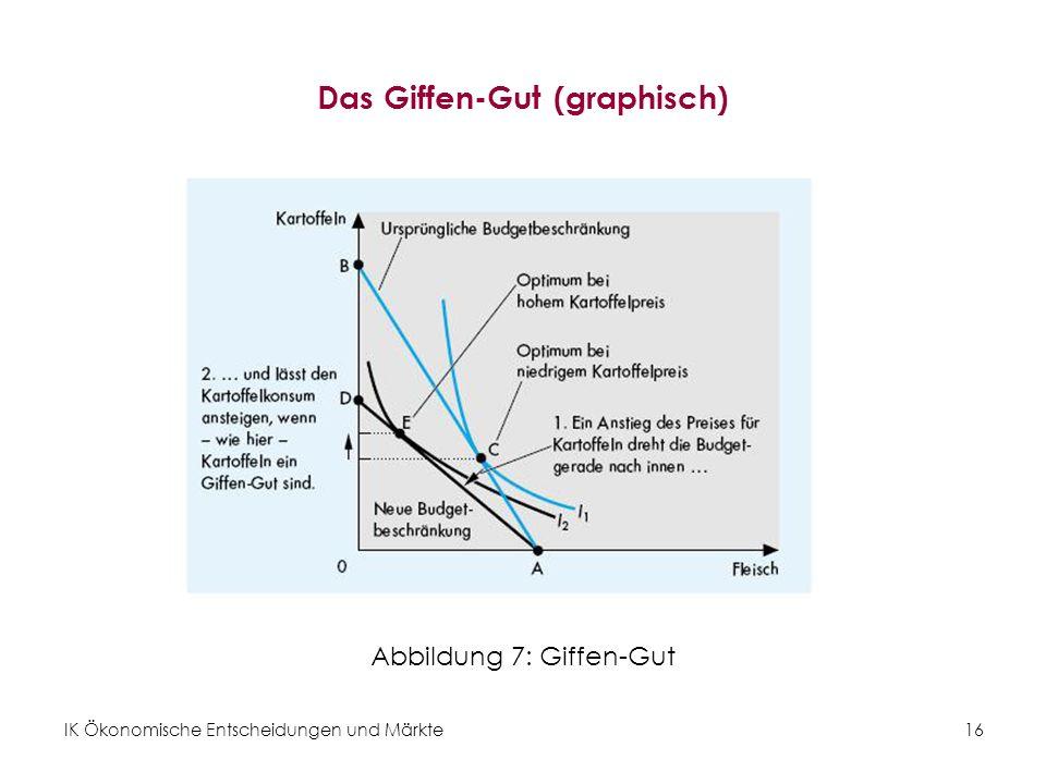 IK Ökonomische Entscheidungen und Märkte16 Das Giffen-Gut (graphisch) Abbildung 7: Giffen-Gut