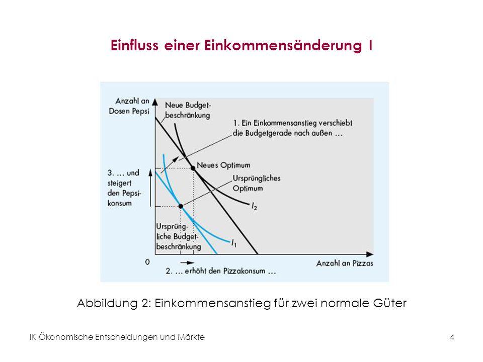 IK Ökonomische Entscheidungen und Märkte15 Das Giffen-Gut Ein Giffen-Gut : … ist ein Gut, von dem bei steigendem Preis mehr nachgefragt wird, d.h.