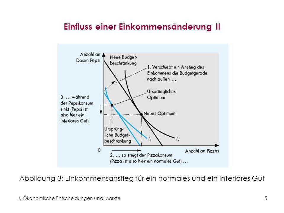 IK Ökonomische Entscheidungen und Märkte6 Ableitung der Engelkurve Die Einkommens-Konsumkurve verbindet die optimalen Güterbündel bei verschiedenen Einkommenshöhen.