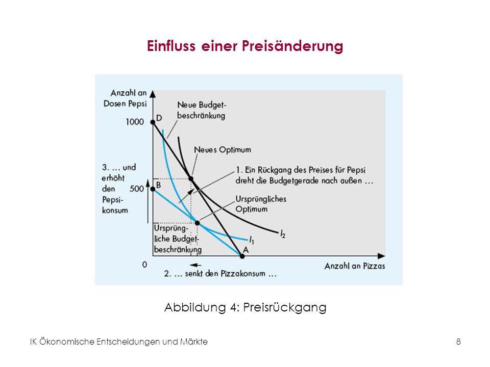 IK Ökonomische Entscheidungen und Märkte8 Einfluss einer Preisänderung Abbildung 4: Preisrückgang