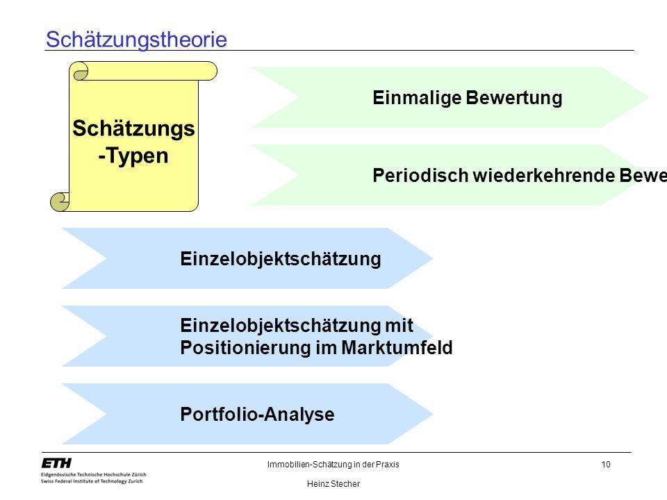 Immobilien-Schätzung in der Praxis Heinz Stecher 10 Einzelobjektschätzung Schätzungs -Typen Einzelobjektschätzung mit Positionierung im Marktumfeld Po