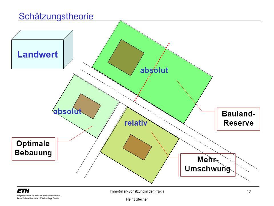 Immobilien-Schätzung in der Praxis Heinz Stecher 13 Schätzungstheorie Landwert Bauland- Reserve Optimale Bebauung Mehr- Umschwung absolut relativ abso