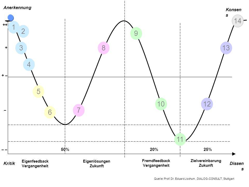 ++ – – + – + 50%20%25% 1 2 3 4 5 6 7 8 9 10 11 12 13 14 Fremdfeedback Vergangenheit Zielvereinbarung Zukunft Eigenfeedback Eigenlösungen Vergangenheit Zukunft Anerkennung Konsen s KritikDissen s Quelle: Prof.