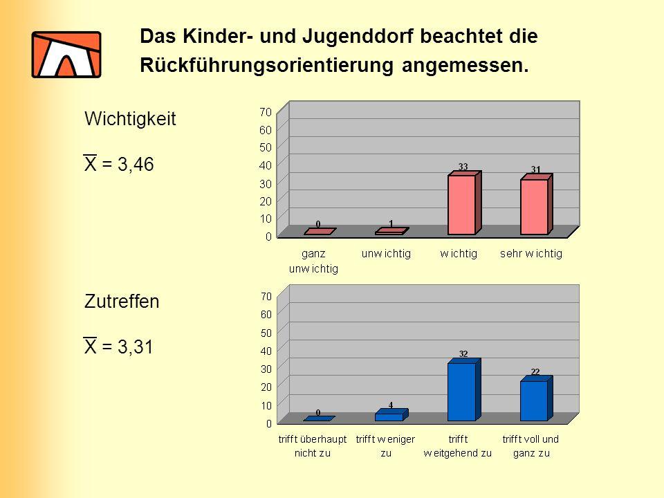 Das Kinder- und Jugenddorf beachtet die Rückführungsorientierung angemessen. Wichtigkeit Zutreffen X = 3,46 X = 3,31
