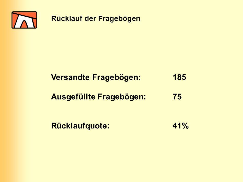 Versandte Fragebögen:185 Ausgefüllte Fragebögen:75 Rücklaufquote:41% Rücklauf der Fragebögen