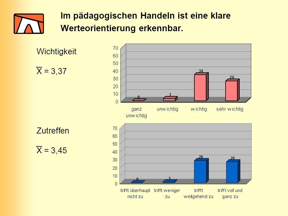 Im pädagogischen Handeln ist eine klare Werteorientierung erkennbar. Wichtigkeit Zutreffen X = 3,37 X = 3,45
