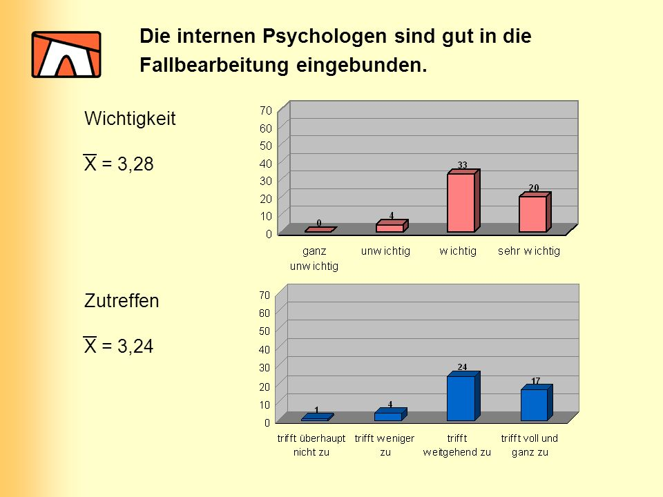 Die internen Psychologen sind gut in die Fallbearbeitung eingebunden. Wichtigkeit Zutreffen X = 3,28 X = 3,24