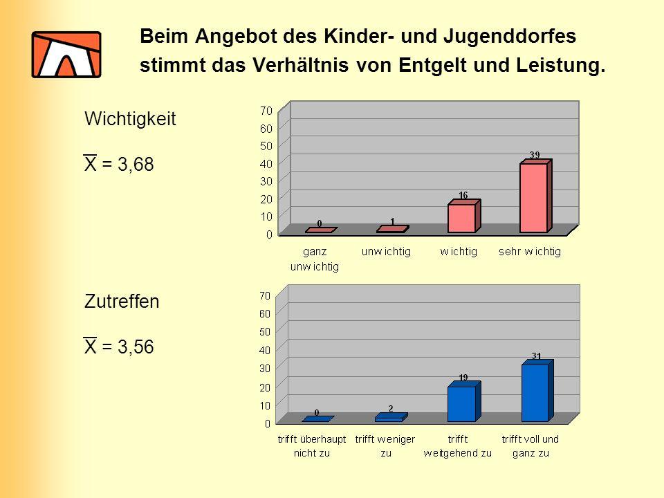 Beim Angebot des Kinder- und Jugenddorfes stimmt das Verhältnis von Entgelt und Leistung. Wichtigkeit Zutreffen X = 3,68 X = 3,56