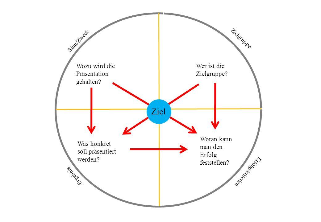Erfolgskriterien Zielgruppe Sinn/Zweck Ergebnis Wozu wird die Präsentation gehalten? Wer ist die Zielgruppe? Was konkret soll präsentiert werden? Wora