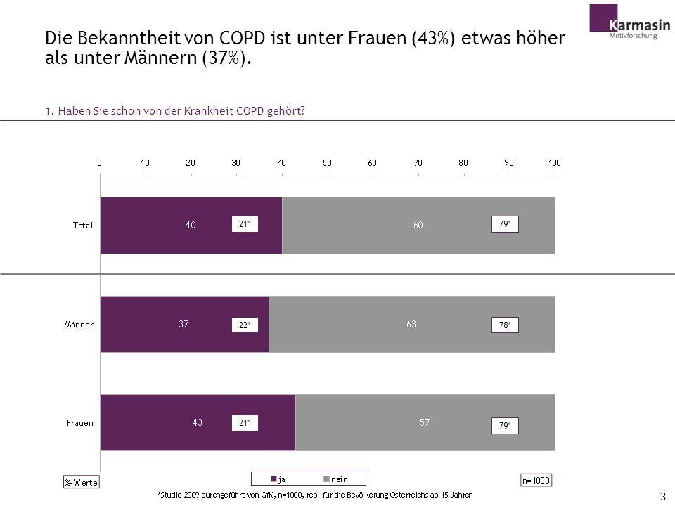 3 Die Bekanntheit von COPD ist unter Frauen (43%) etwas höher als unter Männern (37%).