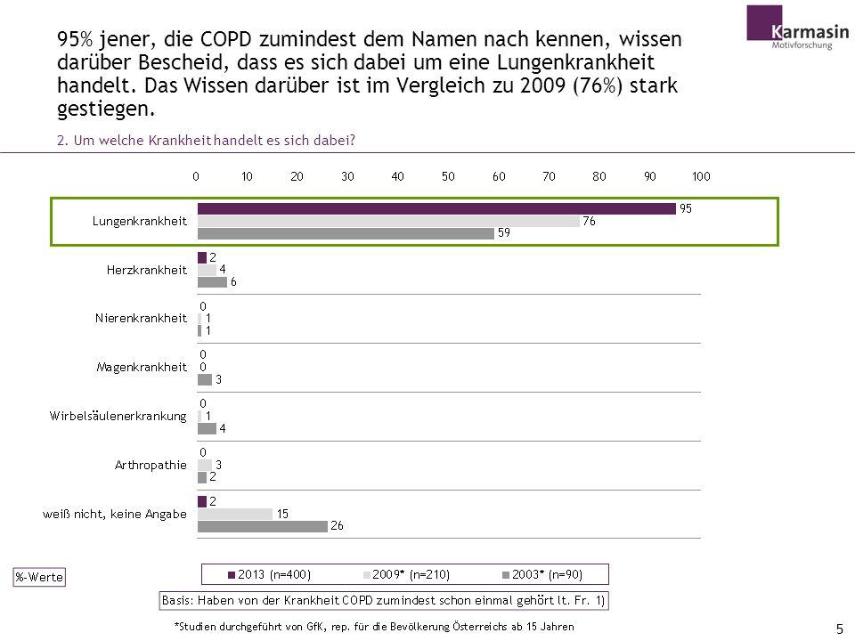 5 95% jener, die COPD zumindest dem Namen nach kennen, wissen darüber Bescheid, dass es sich dabei um eine Lungenkrankheit handelt.
