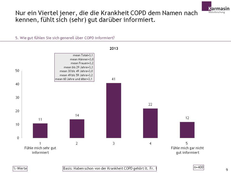 9 Nur ein Viertel jener, die die Krankheit COPD dem Namen nach kennen, fühlt sich (sehr) gut darüber informiert.