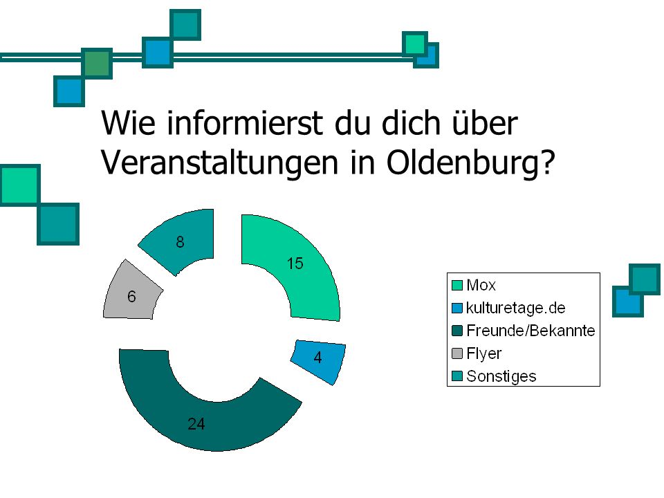 Wie informierst du dich über Veranstaltungen in Oldenburg?