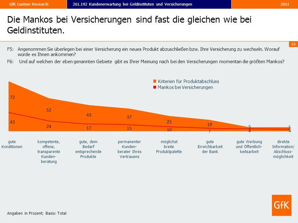 2011261.192 Kundenerwartung bei Geldinstituten und VersicherungenGfK Custom Research 10 Angaben in Prozent; Basis: Total Mankos bei Versicherungen Kri