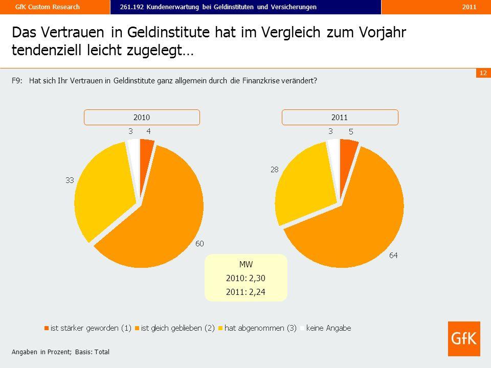 2011261.192 Kundenerwartung bei Geldinstituten und VersicherungenGfK Custom Research 12 Das Vertrauen in Geldinstitute hat im Vergleich zum Vorjahr te
