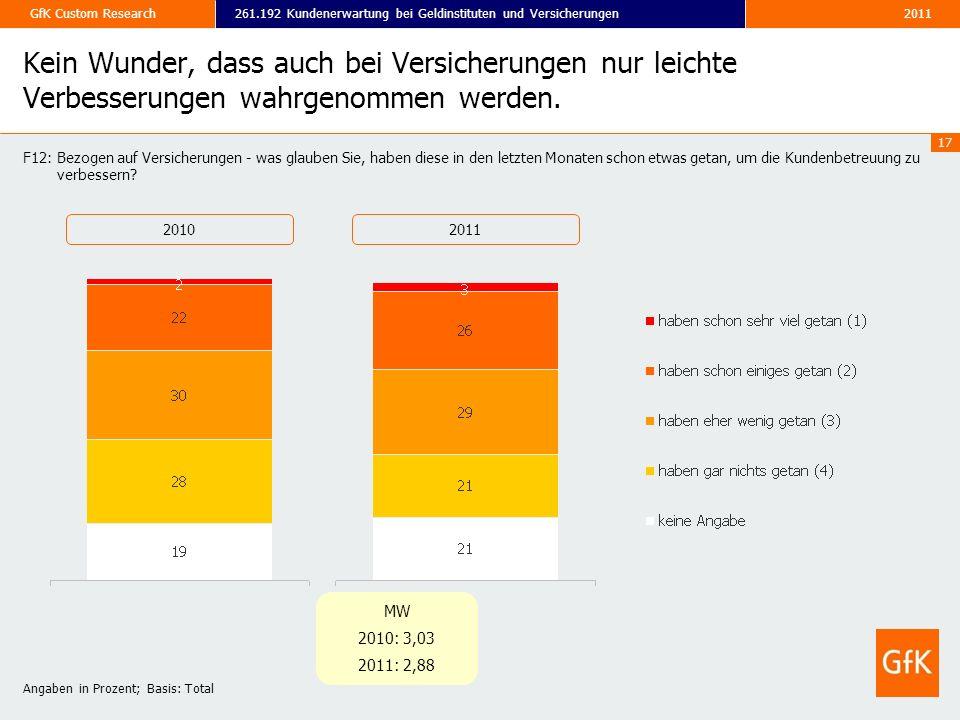 2011261.192 Kundenerwartung bei Geldinstituten und VersicherungenGfK Custom Research 17 Kein Wunder, dass auch bei Versicherungen nur leichte Verbesse