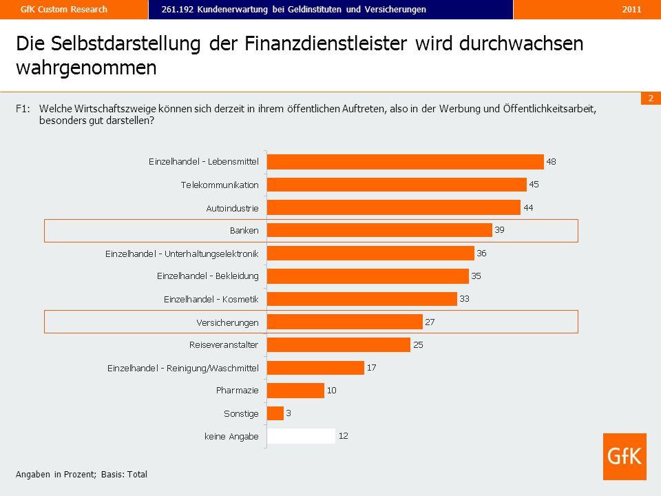 2011261.192 Kundenerwartung bei Geldinstituten und VersicherungenGfK Custom Research 2 Die Selbstdarstellung der Finanzdienstleister wird durchwachsen