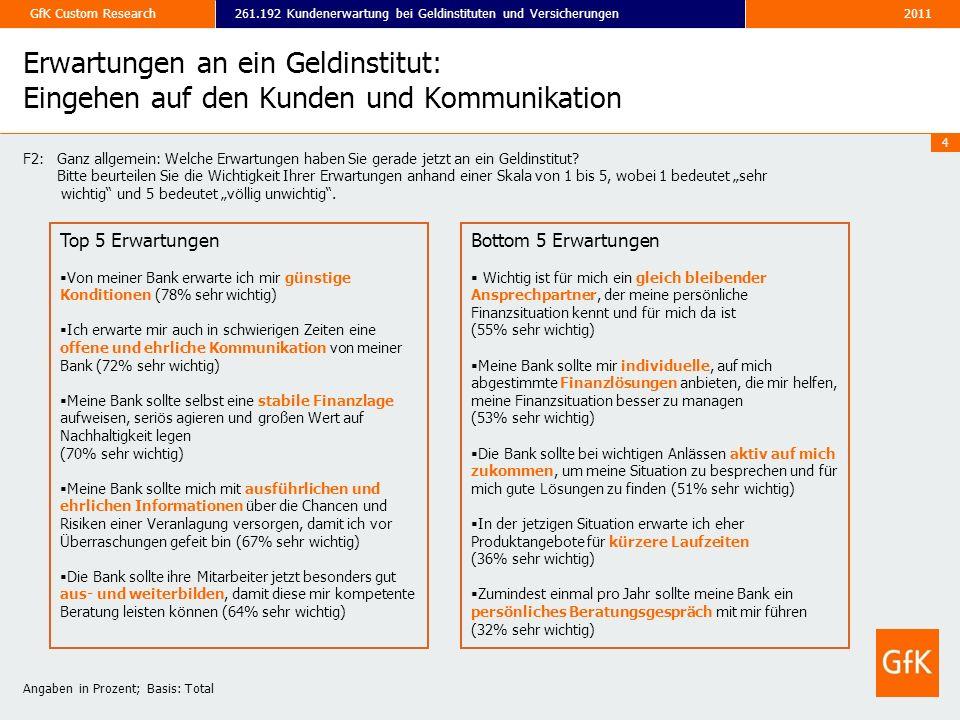 2011261.192 Kundenerwartung bei Geldinstituten und VersicherungenGfK Custom Research 4 Erwartungen an ein Geldinstitut: Eingehen auf den Kunden und Ko