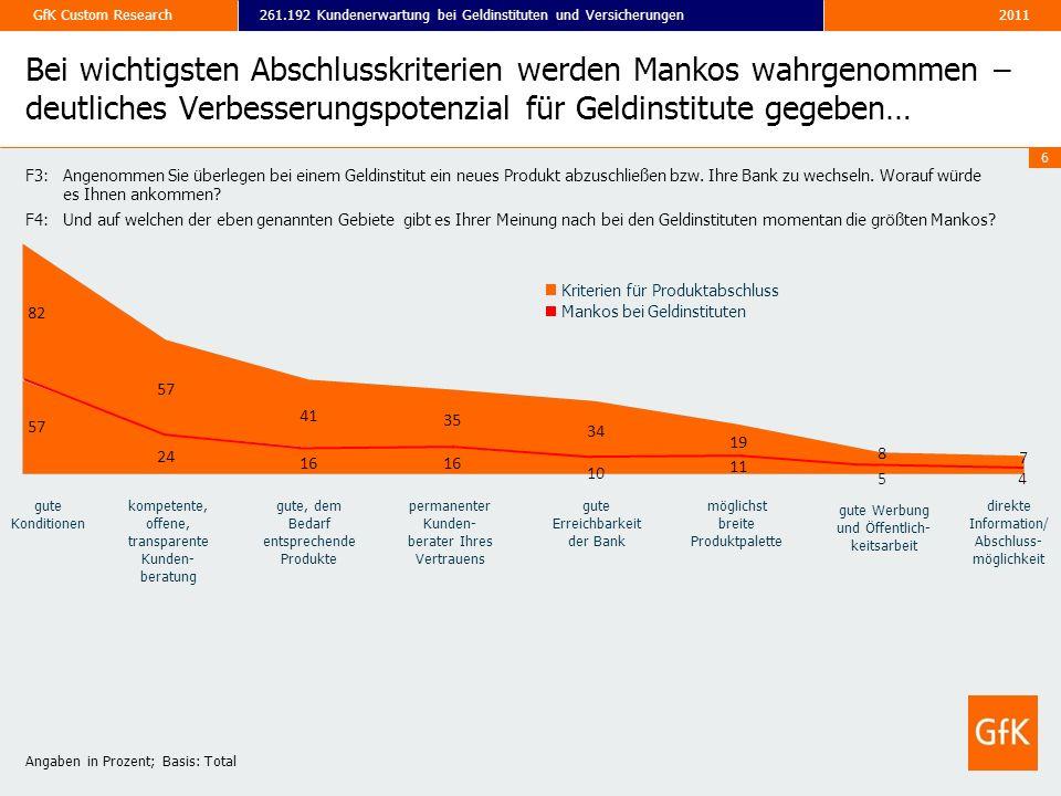 2011261.192 Kundenerwartung bei Geldinstituten und VersicherungenGfK Custom Research 6 Bei wichtigsten Abschlusskriterien werden Mankos wahrgenommen –