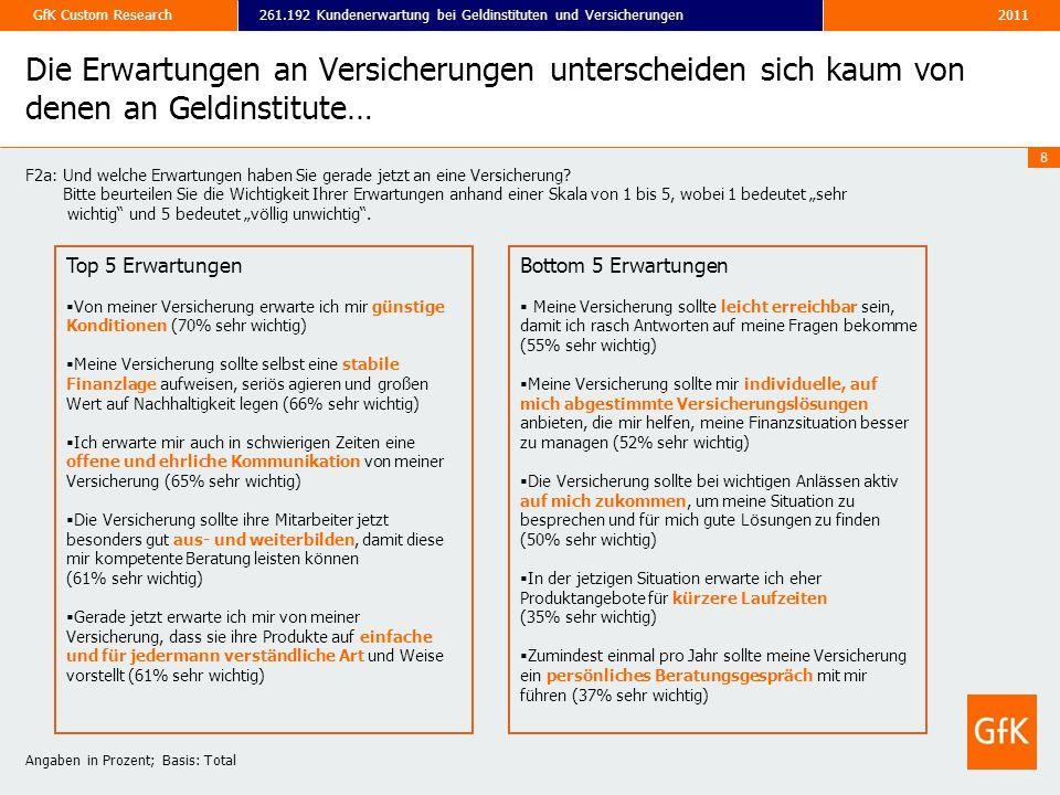 2011261.192 Kundenerwartung bei Geldinstituten und VersicherungenGfK Custom Research 8 Die Erwartungen an Versicherungen unterscheiden sich kaum von d