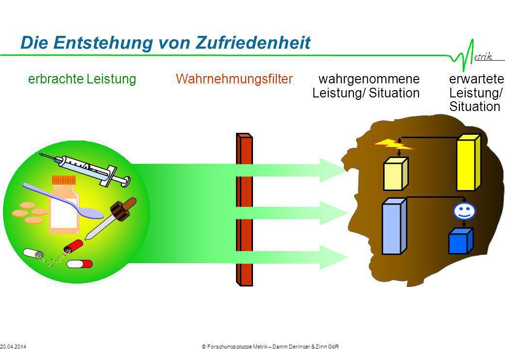etrik © Forschungsgruppe Metrik – Damm Deringer & Zinn GbR20.04.2014 Wahrnehmungsfilterwahrgenommene Leistung/ Situation Die Entstehung von Zufriedenh
