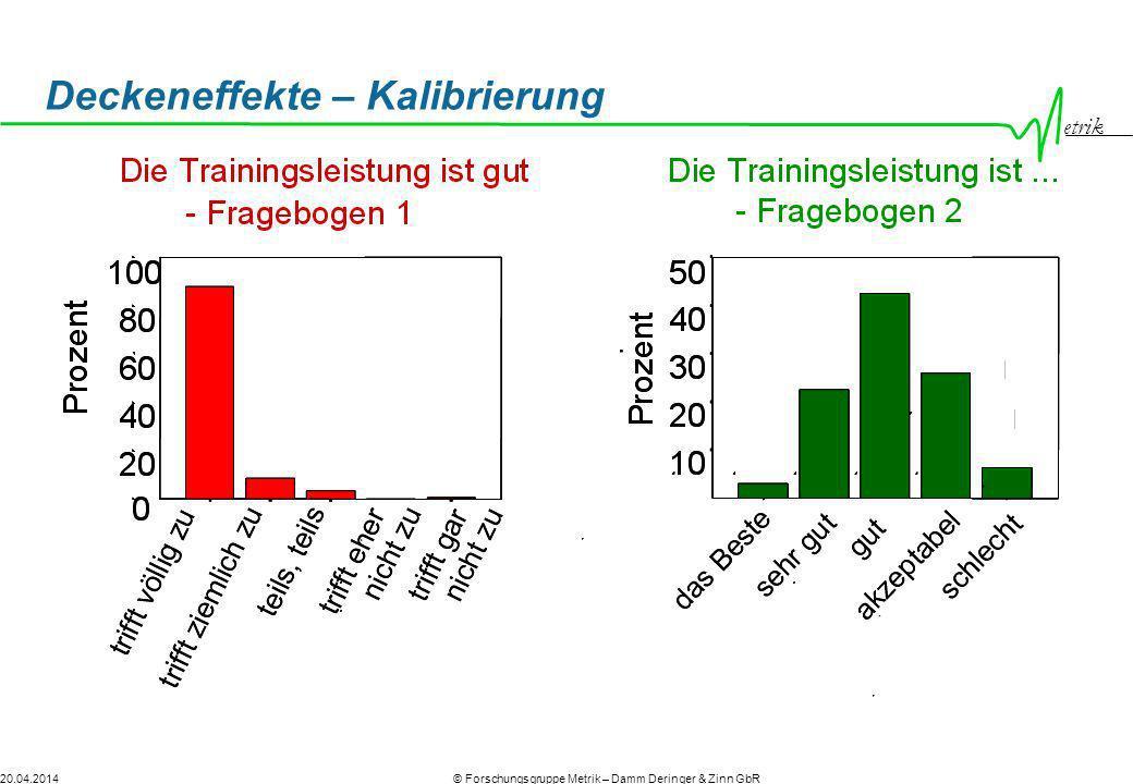 etrik © Forschungsgruppe Metrik – Damm Deringer & Zinn GbR20.04.2014 Deckeneffekte – Kalibrierung