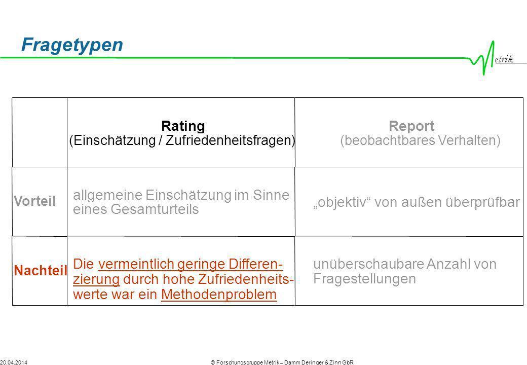 etrik © Forschungsgruppe Metrik – Damm Deringer & Zinn GbR20.04.2014 Fragetypen allgemeine Einschätzung im Sinne Vorteil eines Gesamturteils objektiv