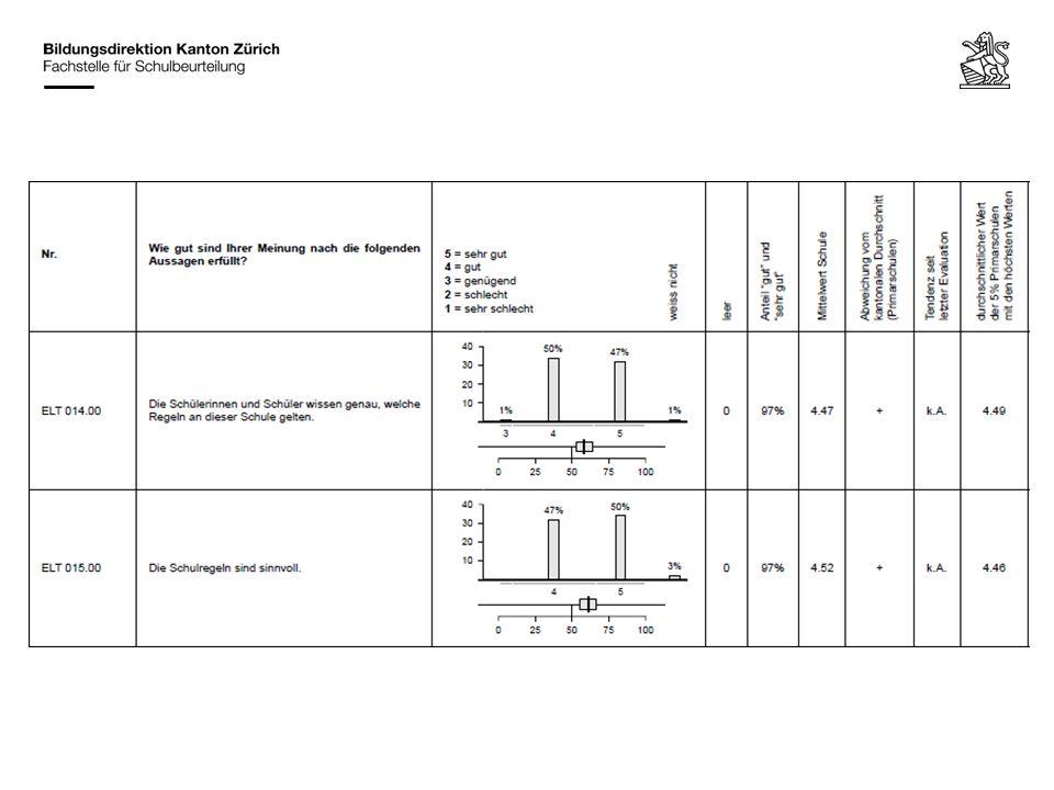 Schulleitung/Schulteam Möglichkeit einer schriftlichen Stellungnahme zum Bericht Auseinandersetzung mit den Entwicklungshinweisen (Auswahl, Prioritätensetzung) Erarbeitung eines Massnahmenplans bzw.
