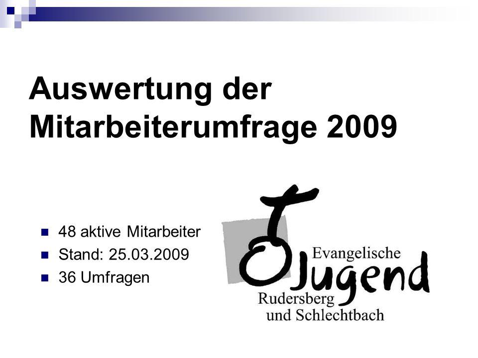 Auswertung der Mitarbeiterumfrage 2009 48 aktive Mitarbeiter Stand: 25.03.2009 36 Umfragen