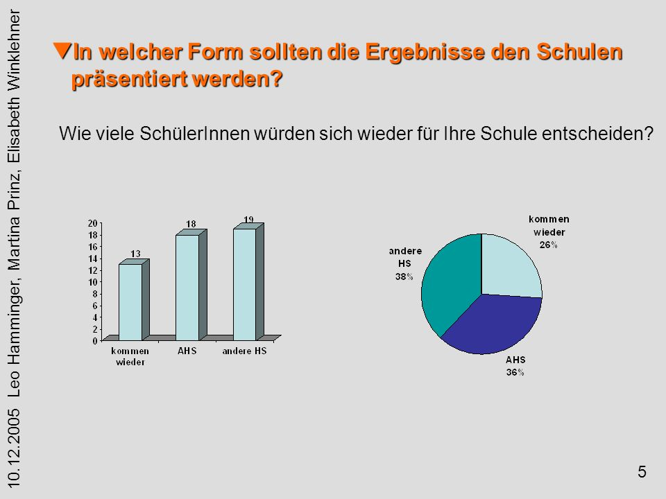5 10.12.2005 Leo Hamminger, Martina Prinz, Elisabeth Winklehner In welcher Form sollten die Ergebnisse den Schulen präsentiert werden.