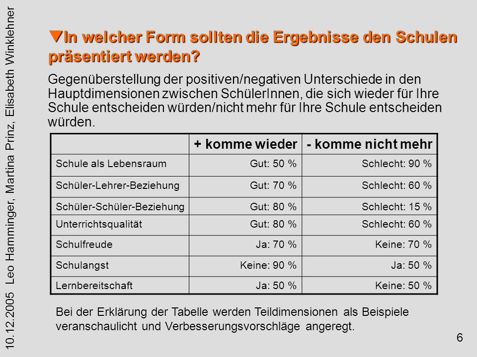 6 10.12.2005 Leo Hamminger, Martina Prinz, Elisabeth Winklehner In welcher Form sollten die Ergebnisse den Schulen präsentiert werden.