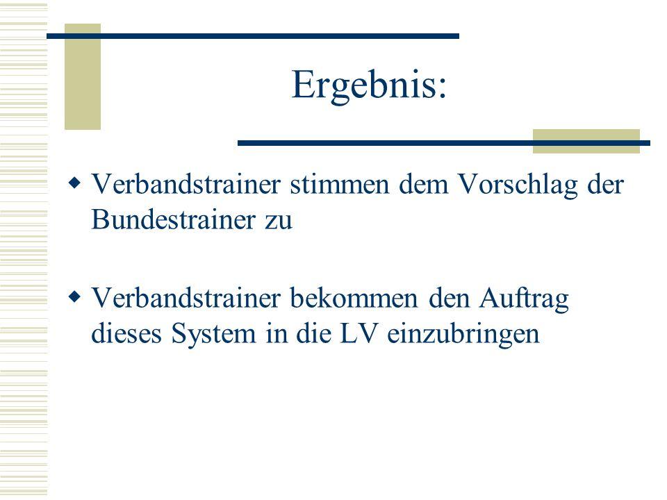 Ergebnis: Trainerforum spricht sich klar für eine Einführung des vorgeschlagenen Systems ab 2005 aus Organisatorische Probleme bei der Umsetzung werden gesehen Trotzdem soll entsprechender Antrag zur Jugendwartesitzung gestellt werden