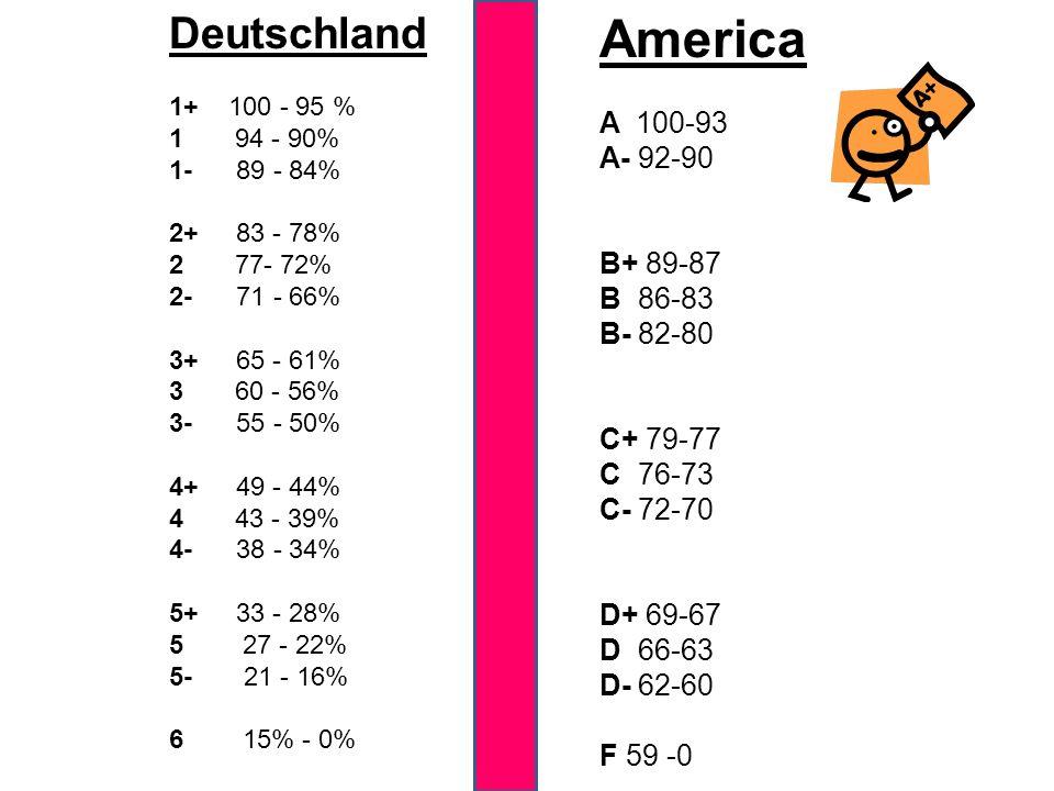 Deutschland 1+ 100 - 95 % 1 94 - 90% 1- 89 - 84% 2+ 83 - 78% 2 77- 72% 2- 71 - 66% 3+ 65 - 61% 3 60 - 56% 3- 55 - 50% 4+ 49 - 44% 4 43 - 39% 4- 38 - 3