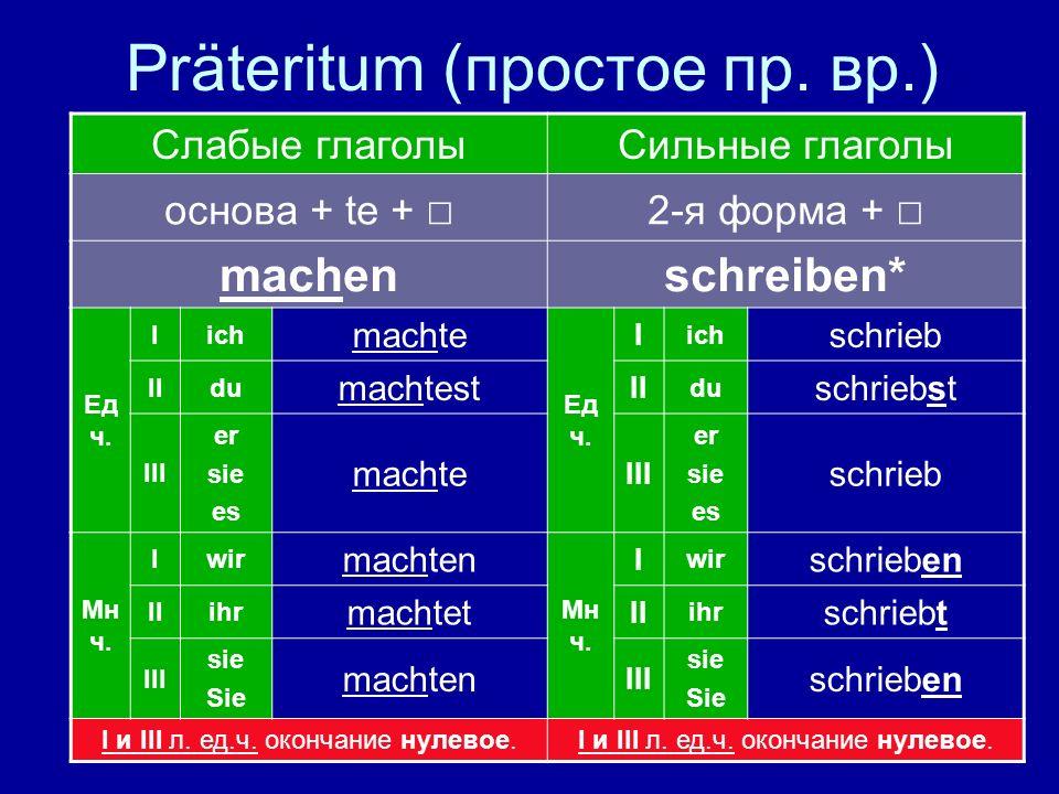 Präteritum (простое пр. вр.) Слабые глаголы Сильные глаголы основа + te + 2-я форма + machen schreiben* Ед ч. Iich machte Ед ч. I ich schrieb IIdu mac