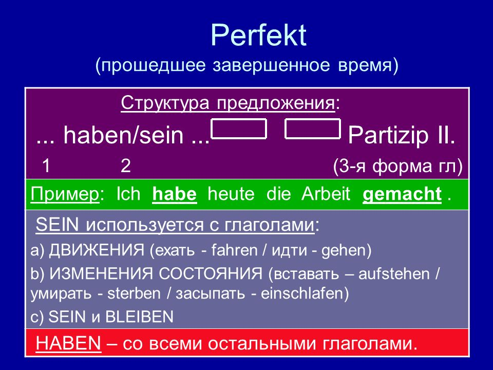 Perfekt (прошедшее завершенное время) Структура предложения:... haben/sein... Partizip II. 1 2 (3-я форма гл) Пример: Ich habe heute die Arbeit gemach