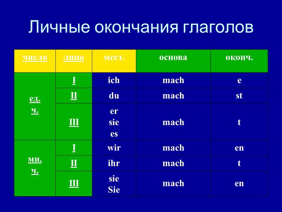 Личные окончания глаголов числолицомест.основаоконч. ед. ч. Iichmache IIdumachst III er sie es macht мн. ч. Iwirmachen IIihrmacht III sie Sie machen