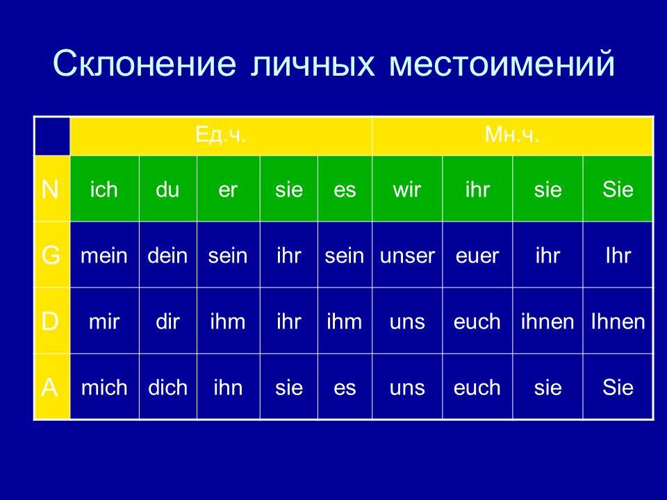 Падежи немецкого языка ПадежЕго вопросы NominativКто, что?Wer, was.