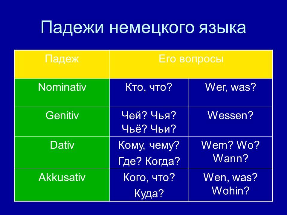 Падежи немецкого языка ПадежЕго вопросы NominativКто, что?Wer, was? GenitivЧей? Чья? Чьё? Чьи? Wessen? DativКому, чему? Где? Когда? Wem? Wo? Wann? Akk