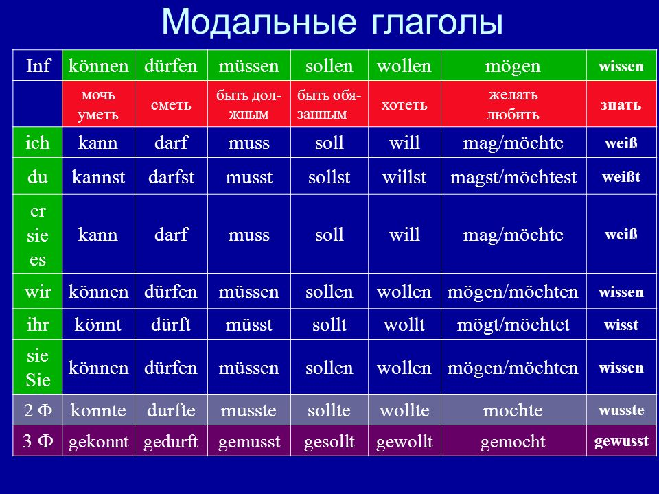 Модальные глаголы Infkönnendürfenmüssensollenwollenmögen wissen мочь уметь сметь быть дол- жным быть обя- занным хотеть желать любить знать ichkanndar