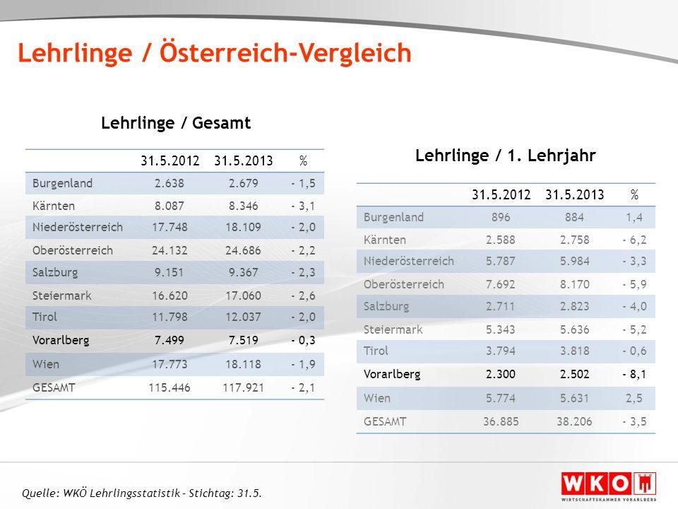 31.5.201231.5.2013% Burgenland2.6382.679- 1,5 Kärnten8.0878.346- 3,1 Niederösterreich17.74818.109- 2,0 Oberösterreich24.13224.686- 2,2 Salzburg9.1519.