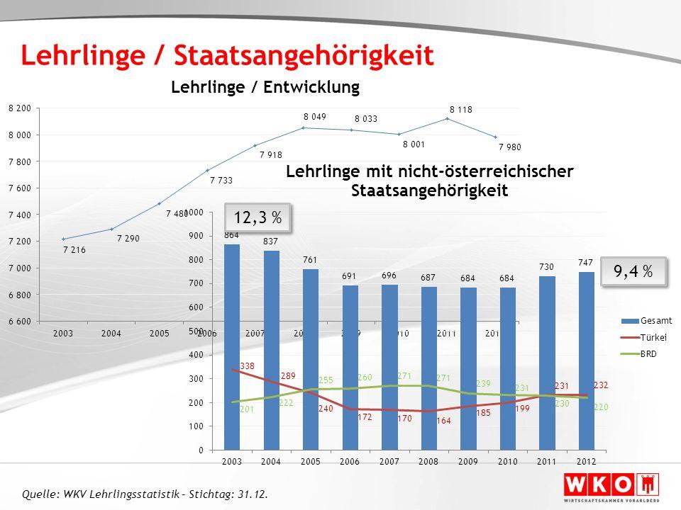 Lehrlinge / Staatsangehörigkeit 9,4 % 12,3 % Quelle: WKV Lehrlingsstatistik – Stichtag: 31.12.