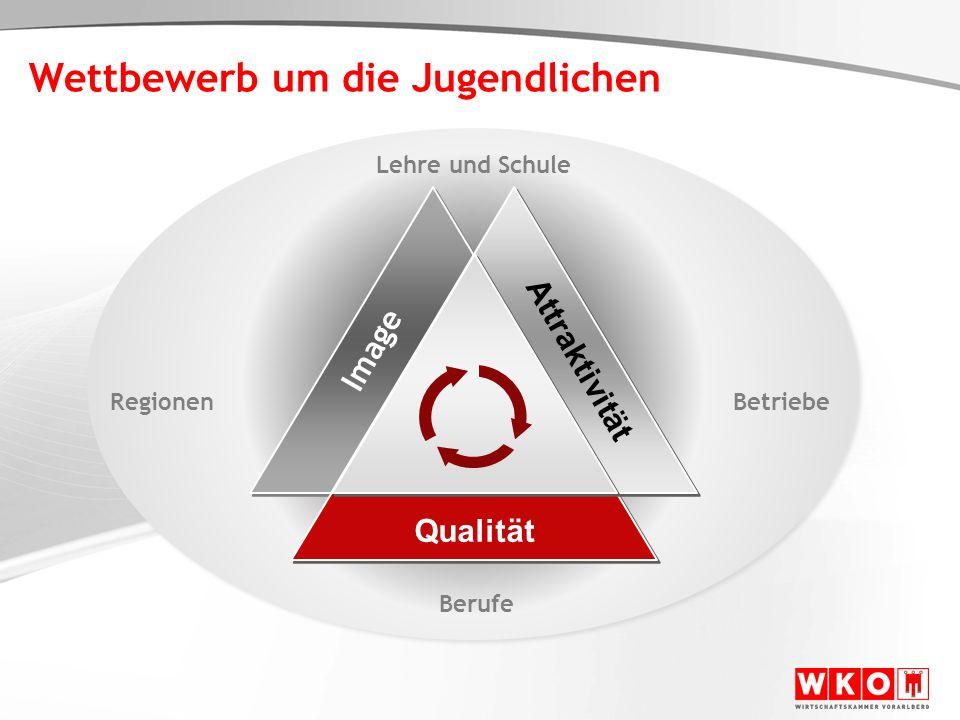 Wettbewerb um die Jugendlichen Lehre und Schule Berufe Betriebe Regionen Attraktivität Image Qualität