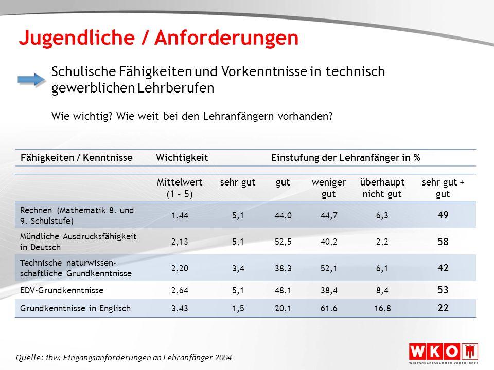 Fähigkeiten / KenntnisseWichtigkeitEinstufung der Lehranfänger in % Mittelwert (1 – 5) sehr gutgutweniger gut überhaupt nicht gut sehr gut + gut Rechn