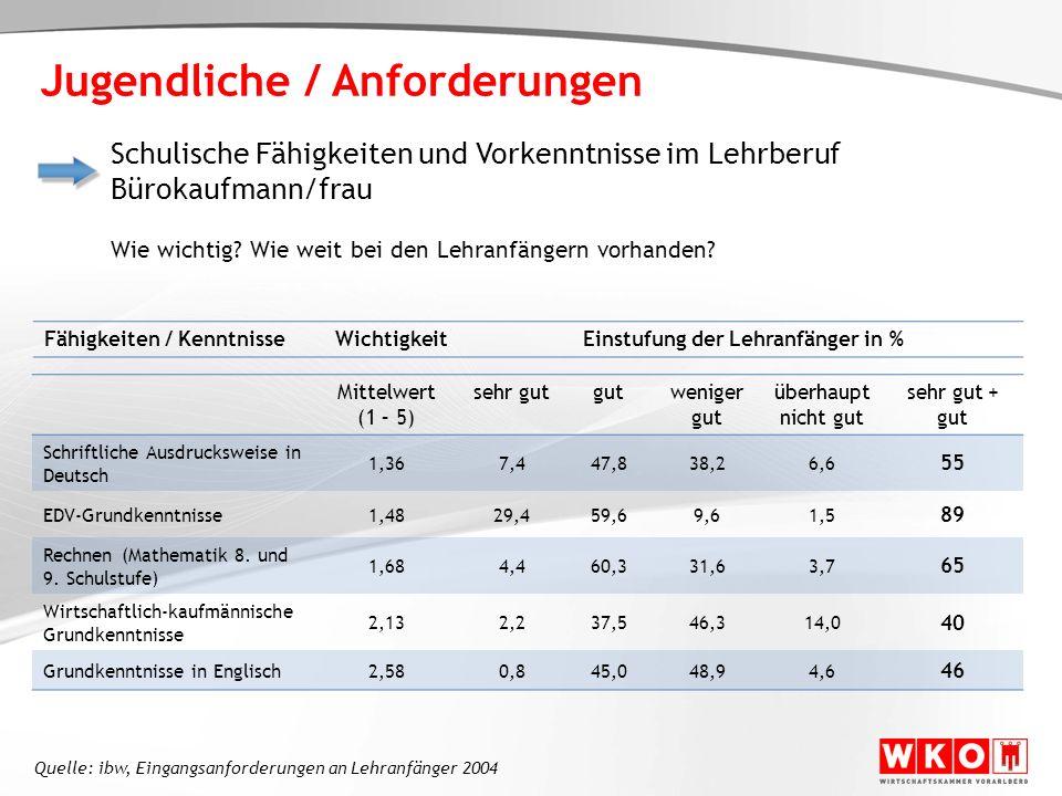 Fähigkeiten / KenntnisseWichtigkeitEinstufung der Lehranfänger in % Mittelwert (1 – 5) sehr gutgutweniger gut überhaupt nicht gut sehr gut + gut Schri