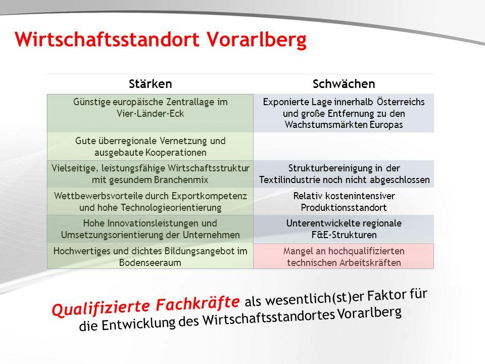 Wirtschaftsstandort Vorarlberg StärkenSchwächen Günstige europäische Zentrallage im Vier-Länder-Eck Exponierte Lage innerhalb Österreichs und große En