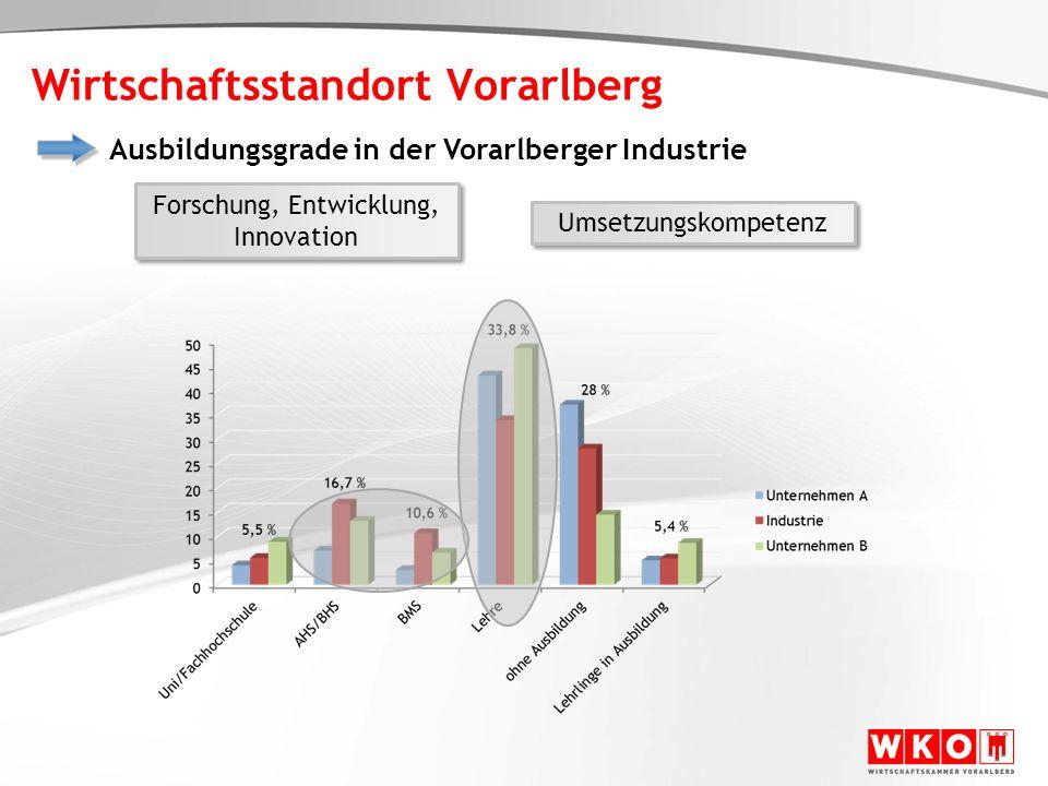 Wirtschaftsstandort Vorarlberg Ausbildungsgrade in der Vorarlberger Industrie Forschung, Entwicklung, Innovation Forschung, Entwicklung, Innovation Um