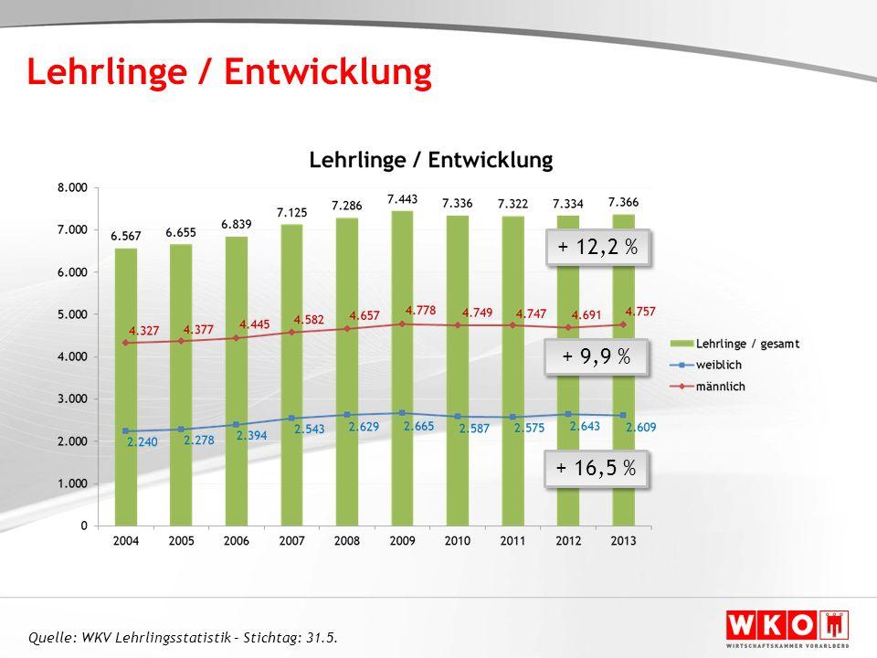 + 12,2 % + 9,9 % + 16,5 % Quelle: WKV Lehrlingsstatistik – Stichtag: 31.5. Lehrlinge / Entwicklung